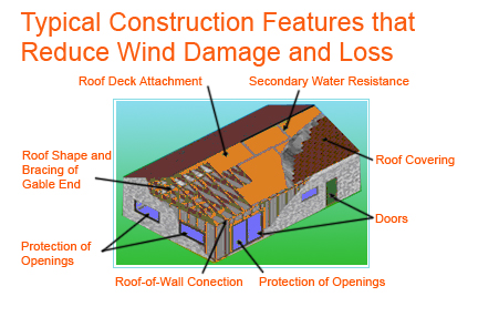 Typical Construction Features